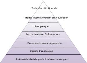 le pouvoir constituant est il souverain dissertation